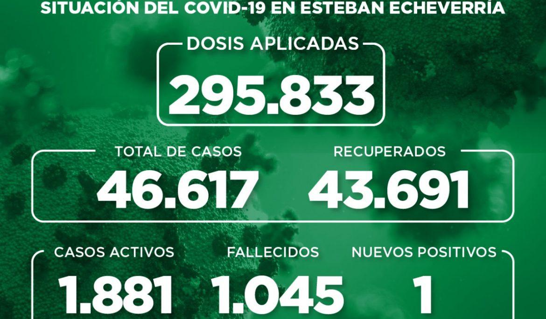Informe N° 987 | SITUACIÓN DEL COVID-19 EN ESTEBAN ECHEVERRÍA