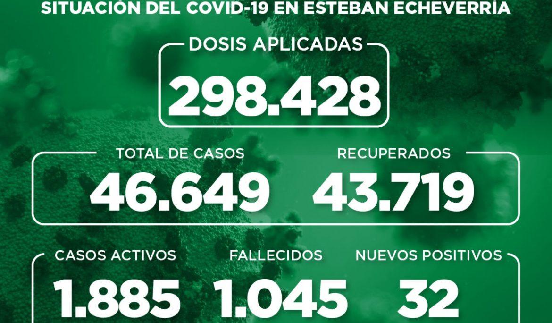 Informe N° 988 | SITUACIÓN DEL COVID-19 EN ESTEBAN ECHEVERRÍA