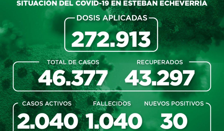 Informe N° 977 | SITUACIÓN DEL COVID-19 EN ESTEBAN ECHEVERRÍA