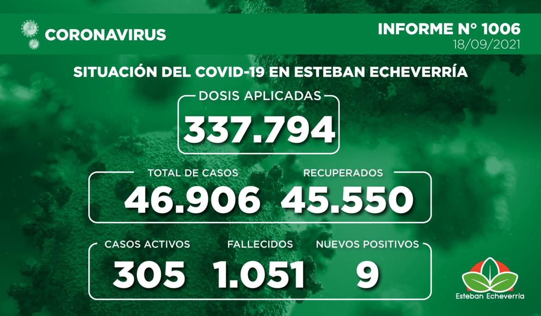 Informe N° 1006 | SITUACIÓN DEL COVID-19 EN ESTEBAN ECHEVERRÍA