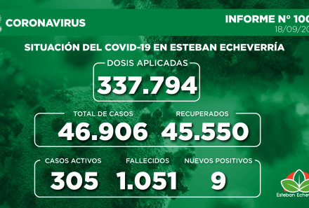 Informe N° 1006   SITUACIÓN DEL COVID-19 EN ESTEBAN ECHEVERRÍA