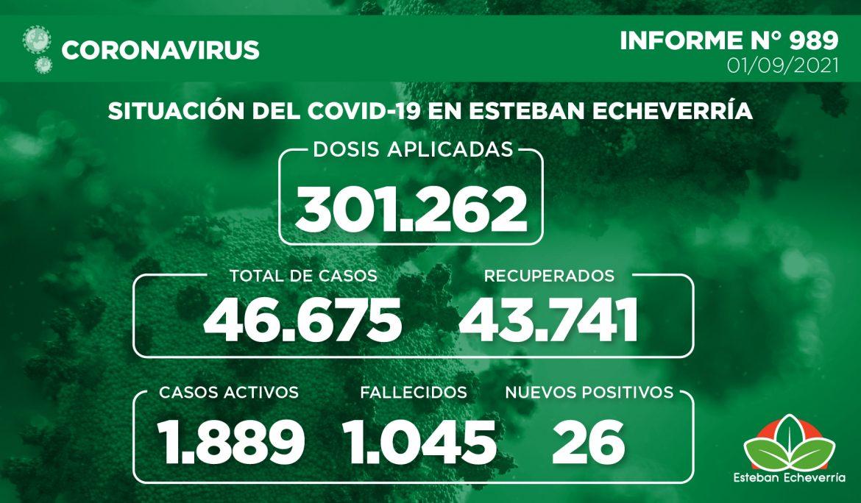 Informe N° 989 | SITUACIÓN DEL COVID-19 EN ESTEBAN ECHEVERRÍA
