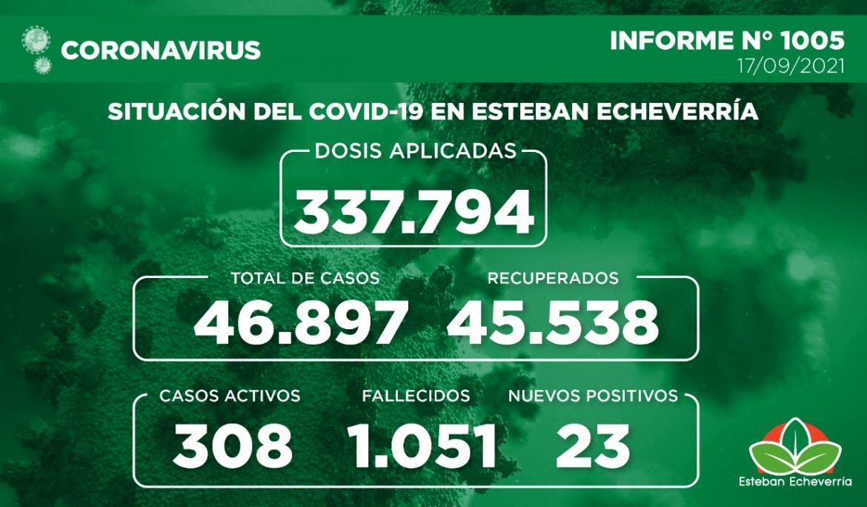 Informe N° 1005 | SITUACIÓN DEL COVID-19 EN ESTEBAN ECHEVERRÍA