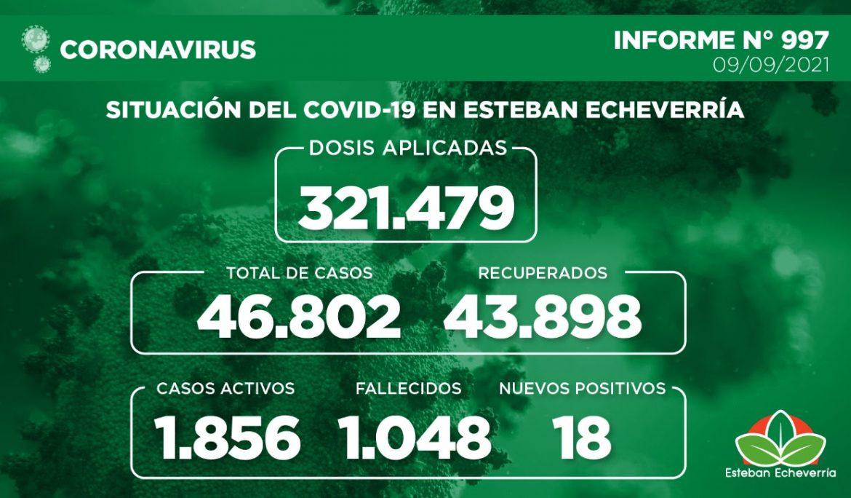 Informe N° 997   SITUACIÓN DEL COVID-19 EN ESTEBAN ECHEVERRÍA