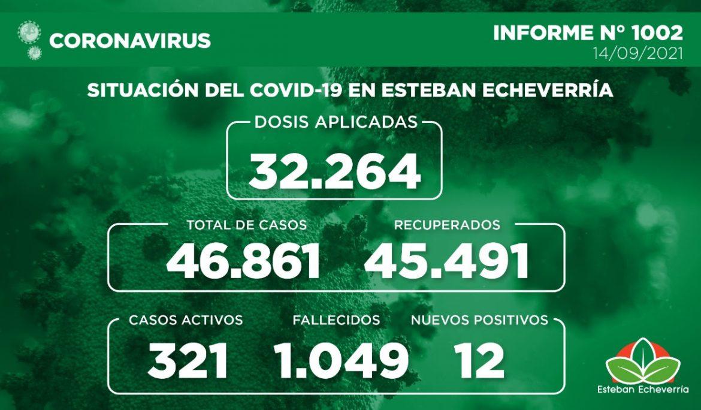 Informe N° 1002 | SITUACIÓN DEL COVID-19 EN ESTEBAN ECHEVERRÍA
