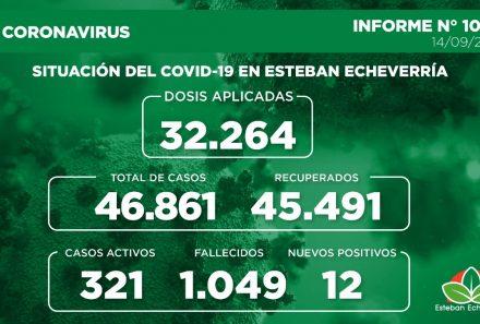 Informe N° 1002   SITUACIÓN DEL COVID-19 EN ESTEBAN ECHEVERRÍA