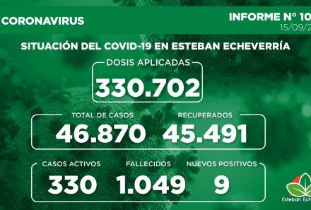 Informe N° 1003   SITUACIÓN DEL COVID-19 EN ESTEBAN ECHEVERRÍA
