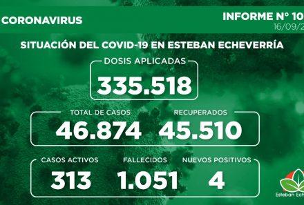 Informe N° 1004   SITUACIÓN DEL COVID-19 EN ESTEBAN ECHEVERRÍA