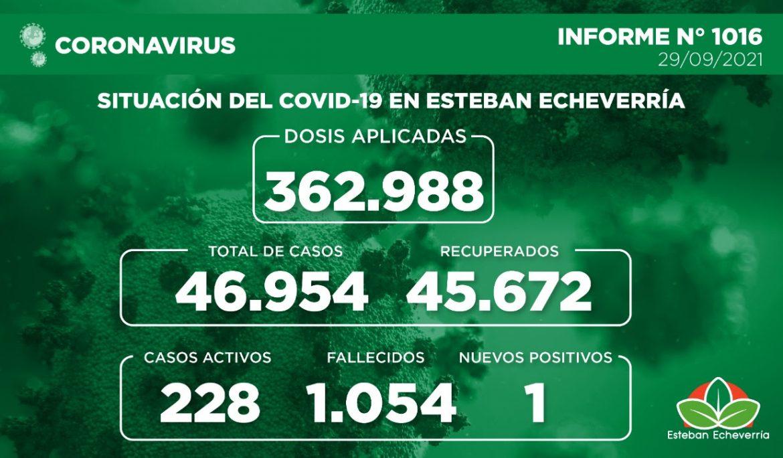 Informe N° 1016 | SITUACIÓN DEL COVID-19 EN ESTEBAN ECHEVERRÍA