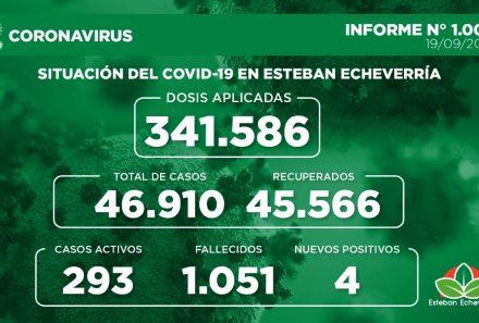 Informe N° 1007   SITUACIÓN DEL COVID-19 EN ESTEBAN ECHEVERRÍA