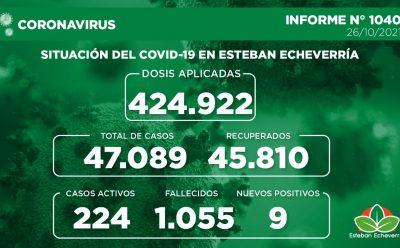 Informe N° 1040 | SITUACIÓN DEL COVID-19 EN ESTEBAN ECHEVERRÍA