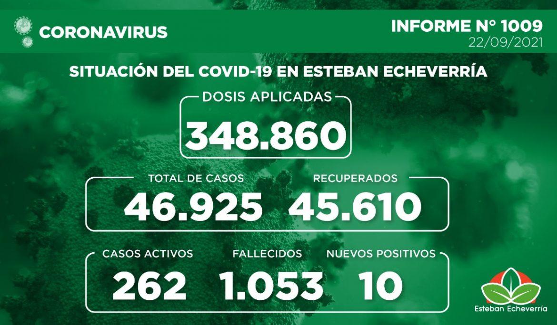 Informe N° 1009 | SITUACIÓN DEL COVID-19 EN ESTEBAN ECHEVERRÍA