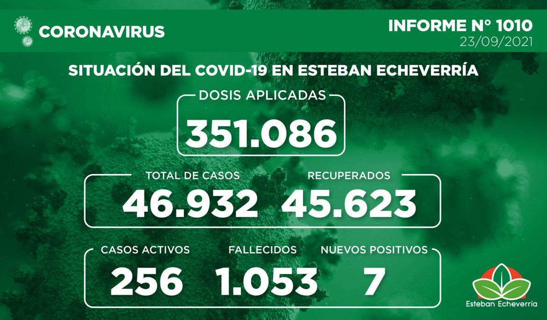 Informe N° 1010 | SITUACIÓN DEL COVID-19 EN ESTEBAN ECHEVERRÍA