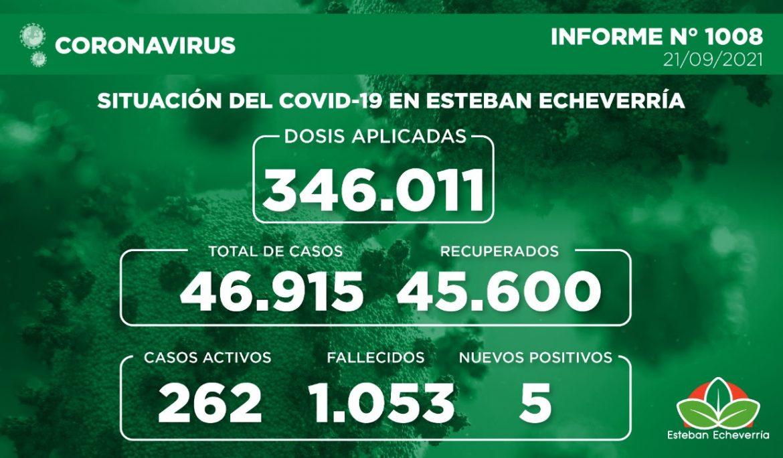 Informe N° 1008 | SITUACIÓN DEL COVID-19 EN ESTEBAN ECHEVERRÍA