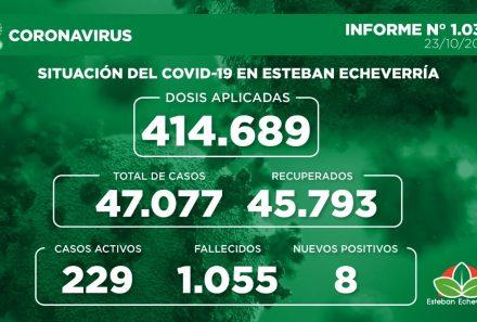 Informe N° 1038   SITUACIÓN DEL COVID-19 EN ESTEBAN ECHEVERRÍA