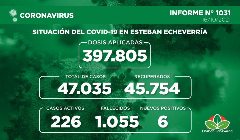 Informe N° 1031 | SITUACIÓN DEL COVID-19 EN ESTEBAN ECHEVERRÍA